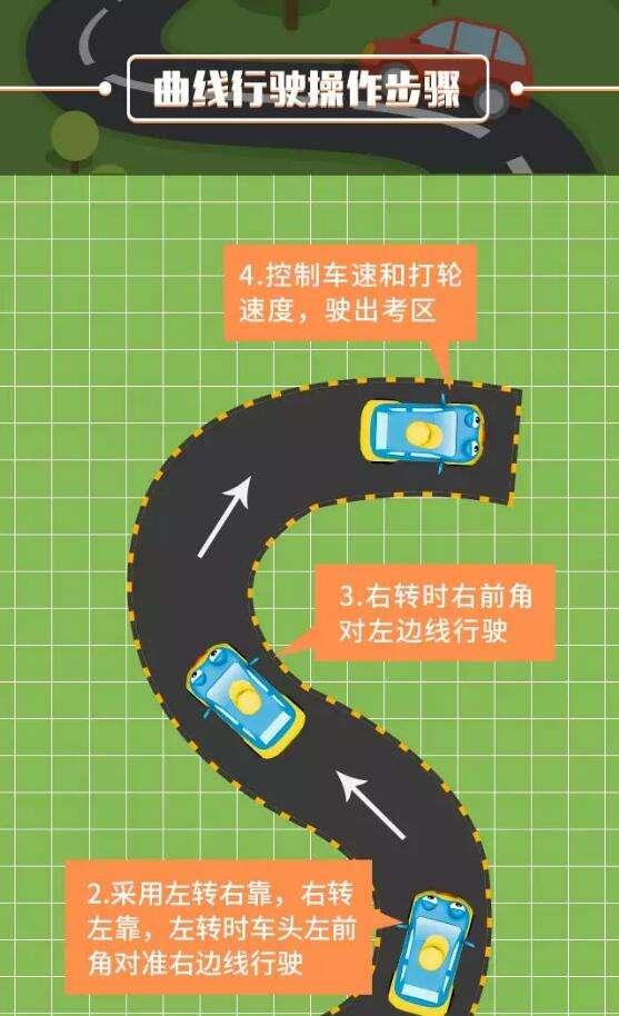 曲线行驶示意图